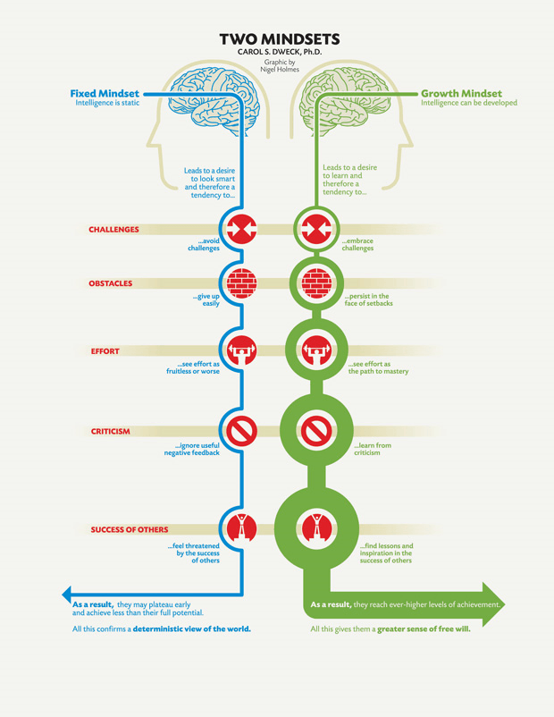 growth-and-fixed-mindsets